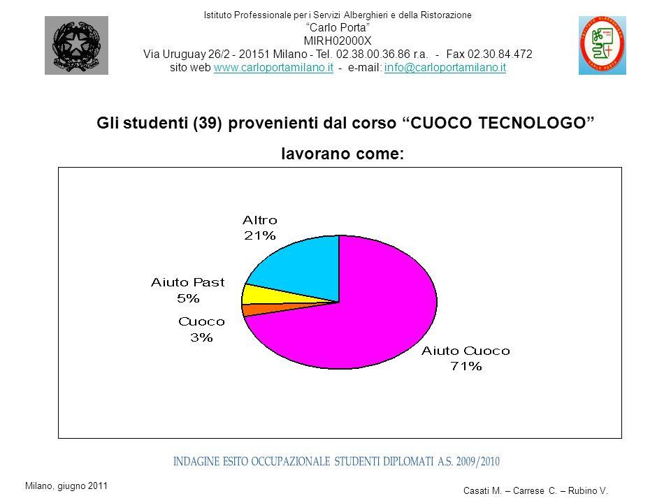 Gli studenti (39) provenienti dal corso CUOCO TECNOLOGO