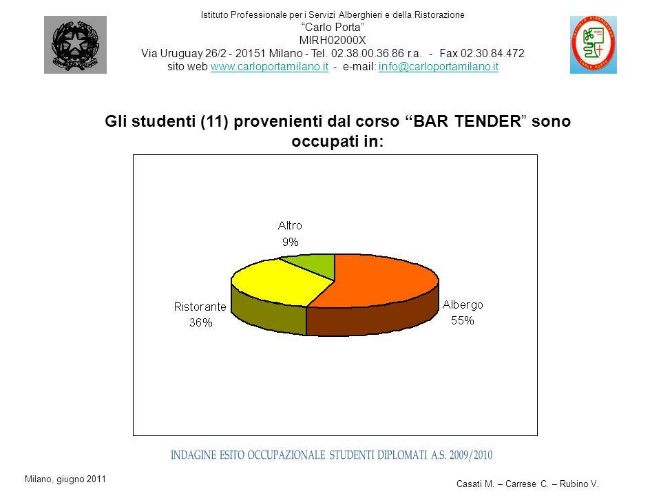 Gli studenti (11) provenienti dal corso BAR TENDER sono occupati in: