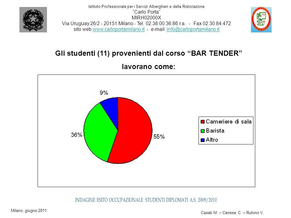 Gli studenti (11) provenienti dal corso BAR TENDER