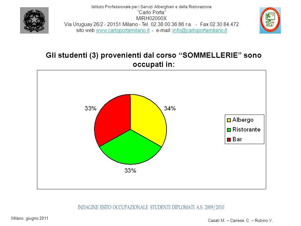 Gli studenti (3) provenienti dal corso SOMMELLERIE sono occupati in: