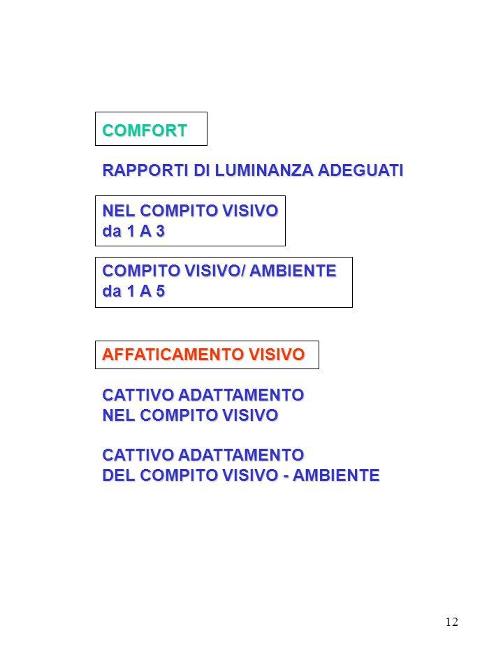 COMFORT RAPPORTI DI LUMINANZA ADEGUATI. NEL COMPITO VISIVO. da 1 A 3. COMPITO VISIVO/ AMBIENTE. da 1 A 5.
