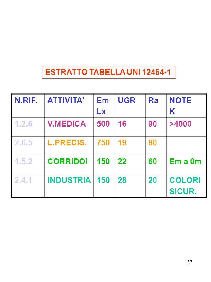 ESTRATTO TABELLA UNI 12464-1 N.RIF. ATTIVITA' Em. Lx. UGR. Ra. NOTE. K. 1.2.6. V.MEDICA. 500.