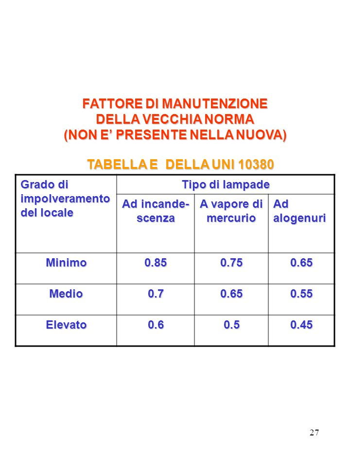 FATTORE DI MANUTENZIONE (NON E' PRESENTE NELLA NUOVA)