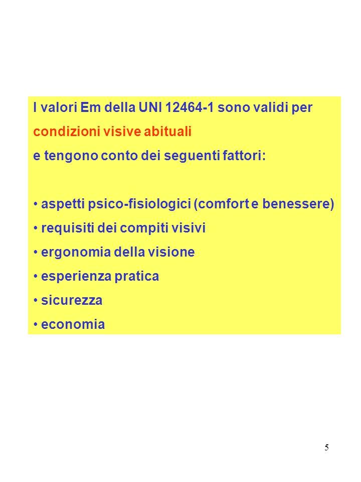 I valori Em della UNI 12464-1 sono validi per