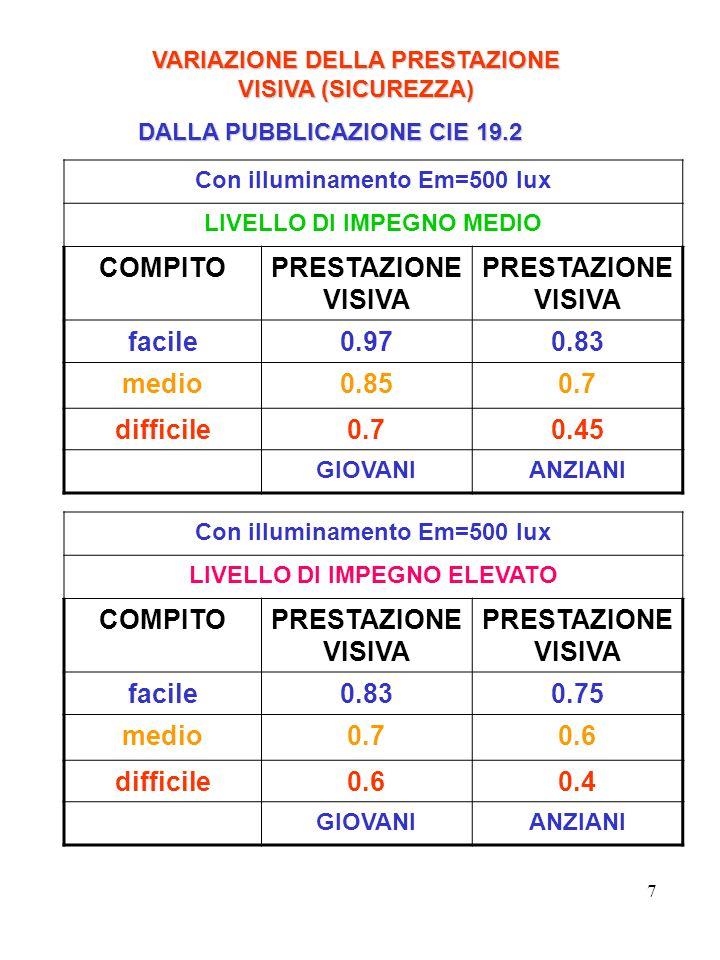 COMPITO PRESTAZIONE VISIVA facile 0.97 0.83 medio 0.85 0.7 difficile