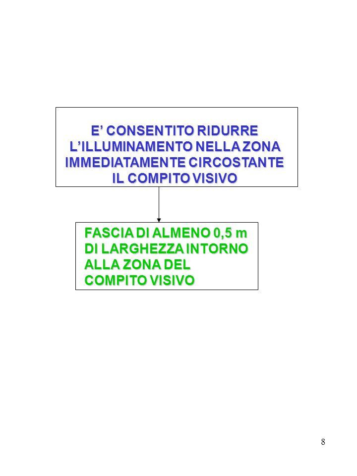 E' CONSENTITO RIDURRE L'ILLUMINAMENTO NELLA ZONA IMMEDIATAMENTE CIRCOSTANTE
