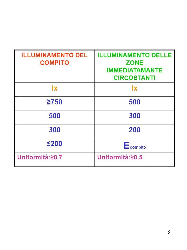 Ecompito lx ≥750 500 300 200 ≤200 ILLUMINAMENTO DEL COMPITO