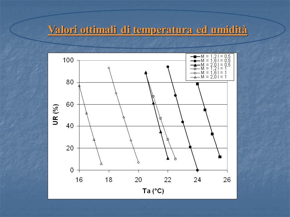 Valori ottimali di temperatura ed umidità