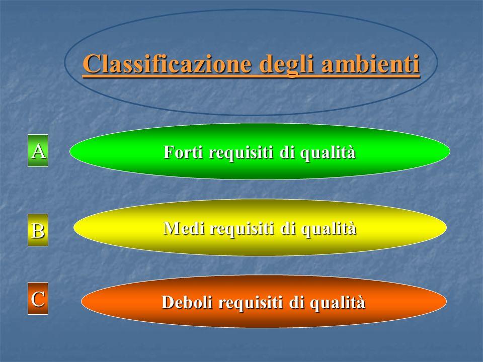 Classificazione degli ambienti