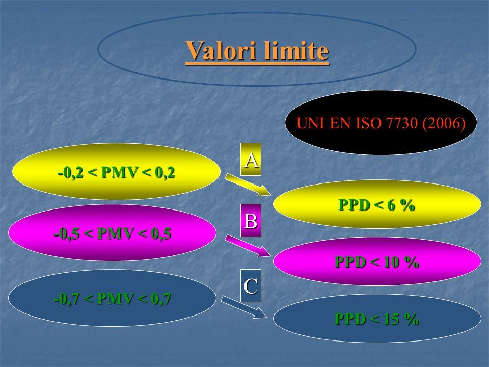 Valori limite A B C UNI EN ISO 7730 (2006) -0,2 < PMV < 0,2