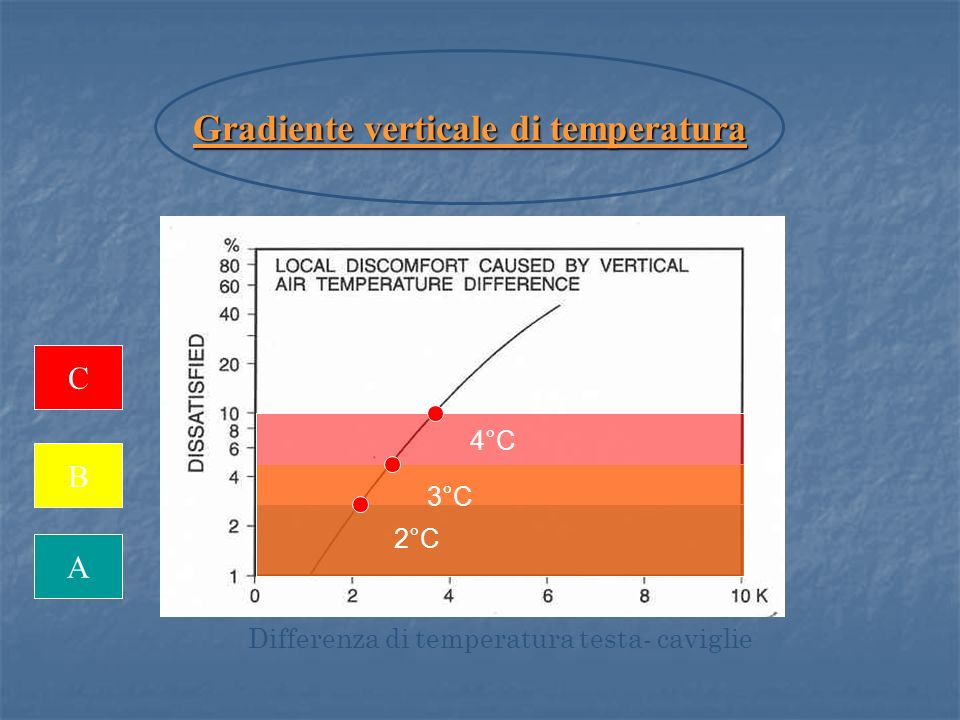 Gradiente verticale di temperatura