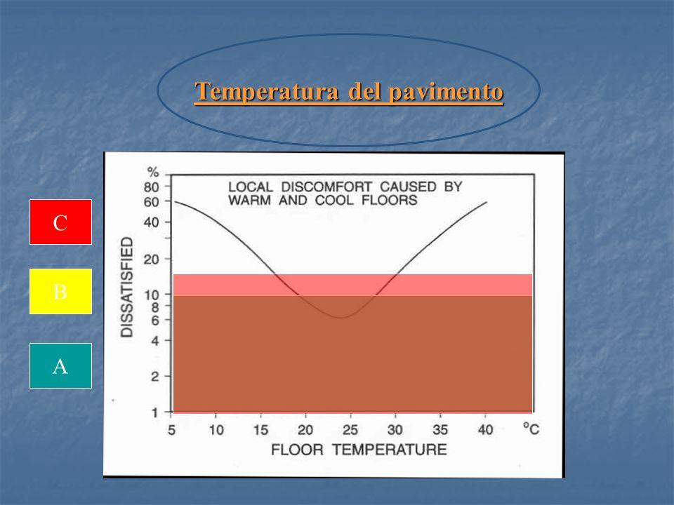 Temperatura del pavimento