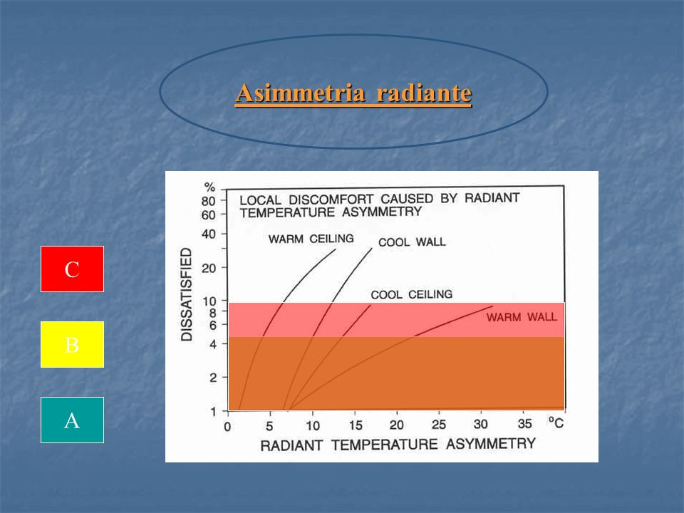Asimmetria radiante C B A