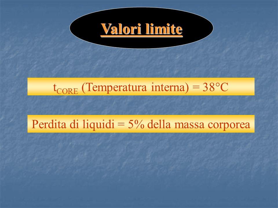 Valori limite tCORE (Temperatura interna) = 38°C