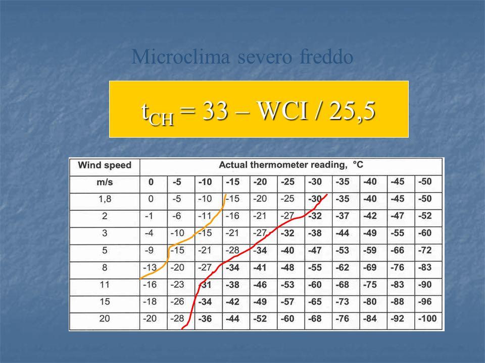 Microclima severo freddo