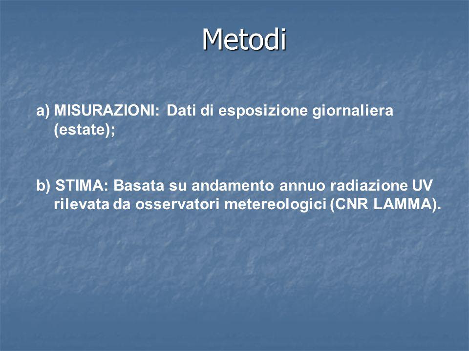 Metodi MISURAZIONI: Dati di esposizione giornaliera (estate);