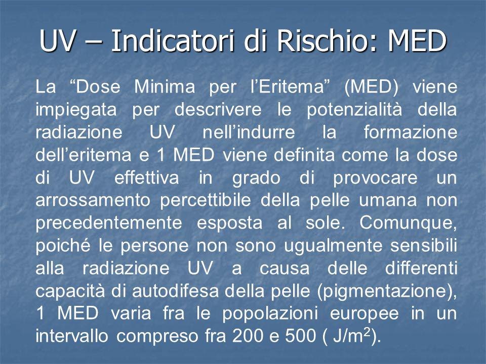 UV – Indicatori di Rischio: MED