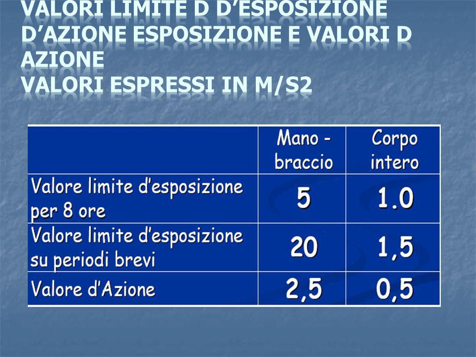 Valori limite d d'esposizione d'azione esposizione e valori d azione Valori espressi in m/s2