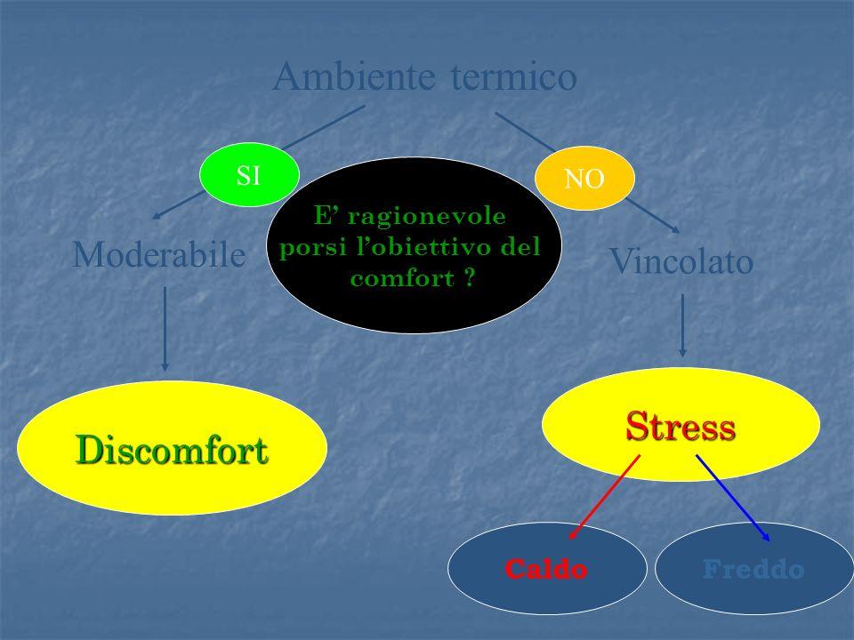 Ambiente termico Moderabile Vincolato Stress Discomfort SI NO Caldo