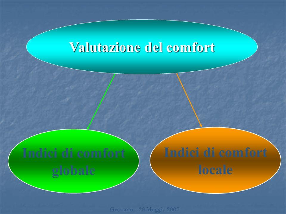Valutazione del comfort