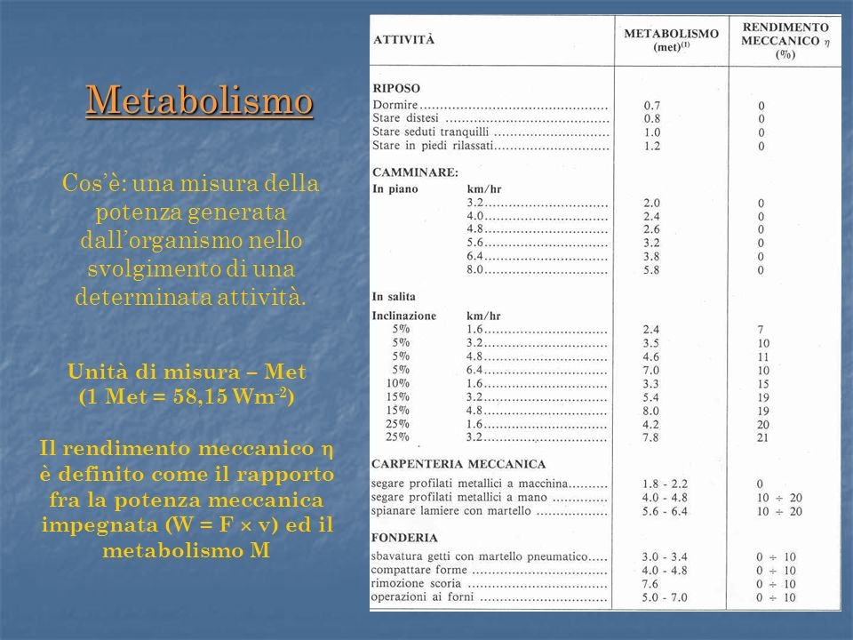 Metabolismo Cos'è: una misura della potenza generata dall'organismo nello svolgimento di una determinata attività.