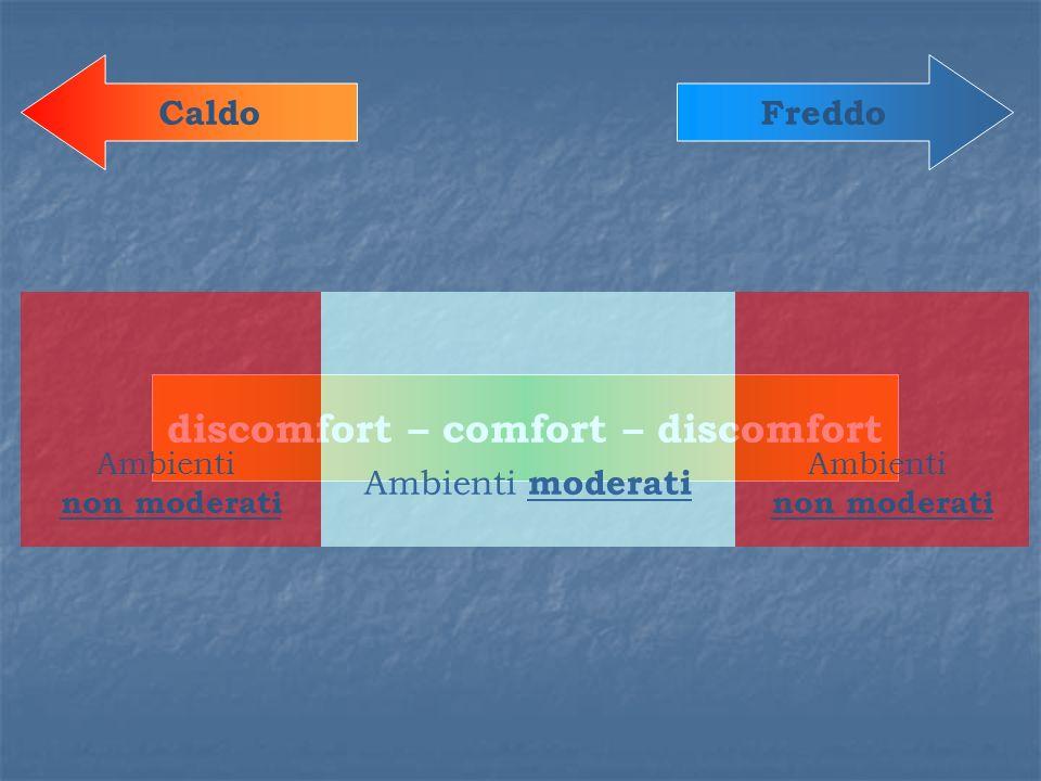 discomfort – comfort – discomfort