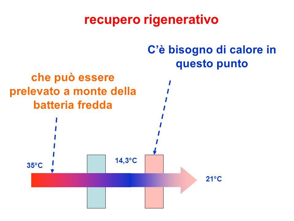 recupero rigenerativo C'è bisogno di calore in questo punto