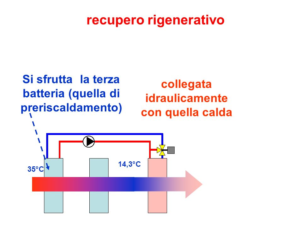 recupero rigenerativo