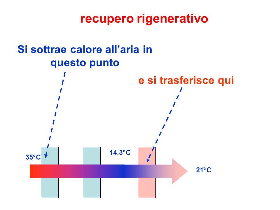 recupero rigenerativo Si sottrae calore all'aria in questo punto