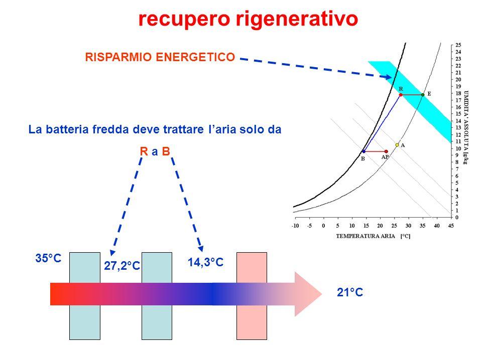 recupero rigenerativo La batteria fredda deve trattare l'aria solo da