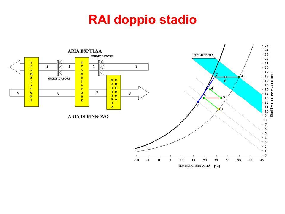 RAI doppio stadio