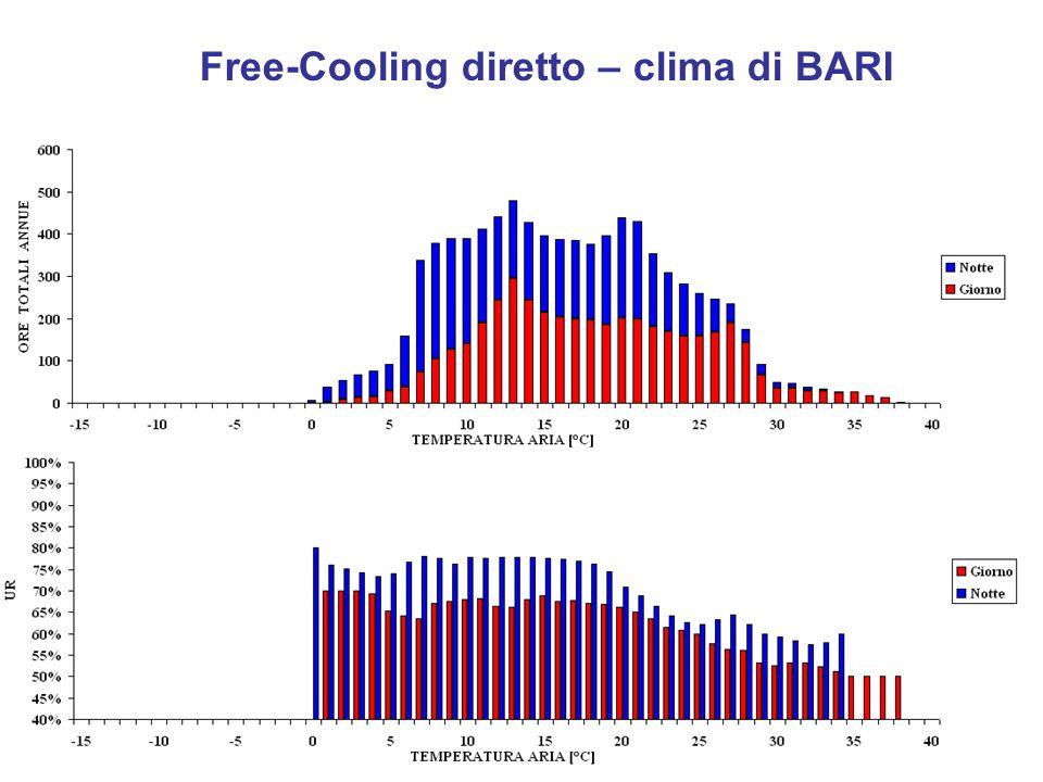 Free-Cooling diretto – clima di BARI
