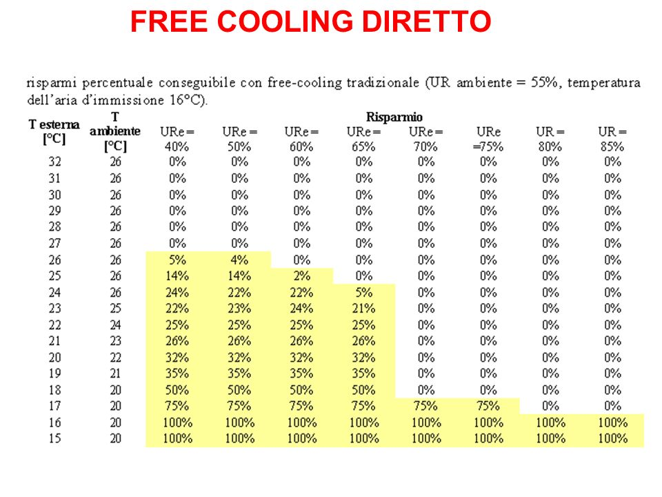 FREE COOLING DIRETTO