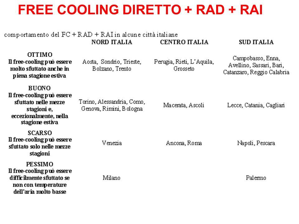 FREE COOLING DIRETTO + RAD + RAI