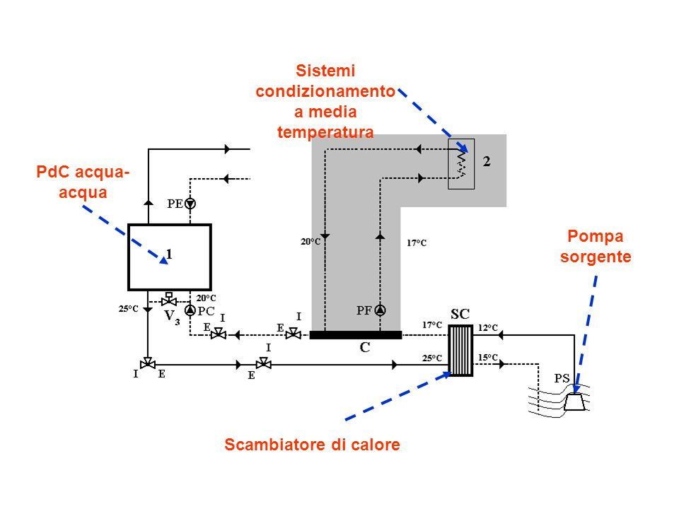 Sistemi condizionamento a media temperatura