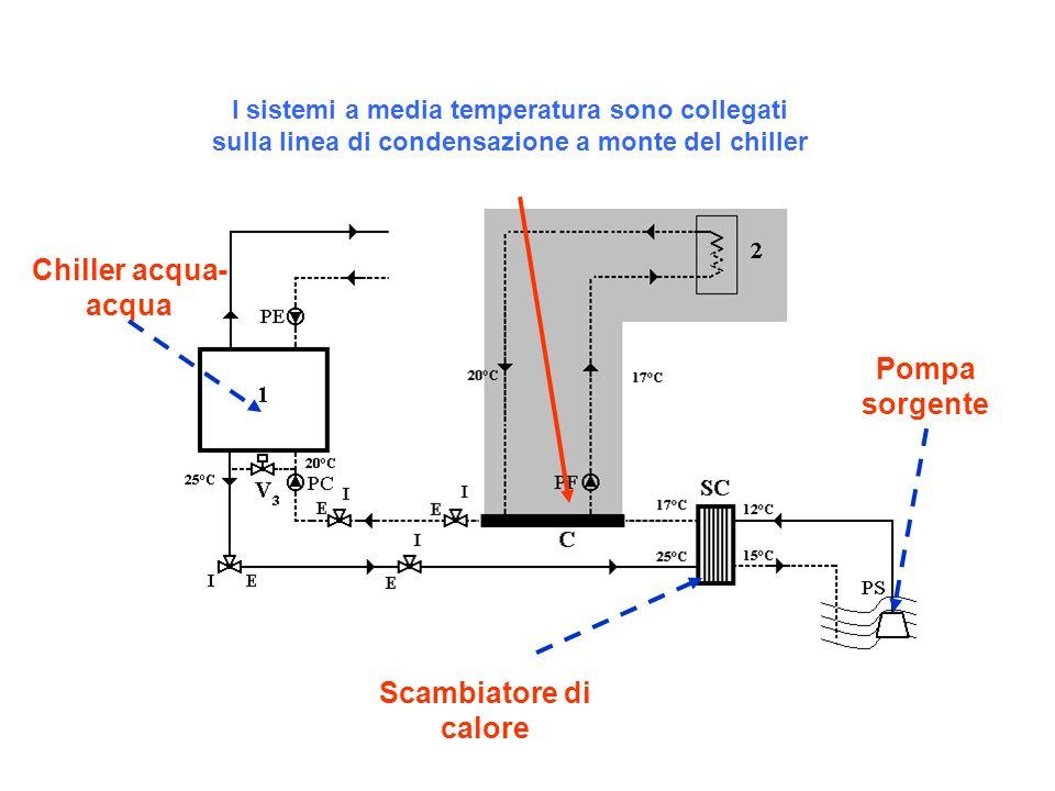 Chiller acqua-acqua Pompa sorgente Scambiatore di calore