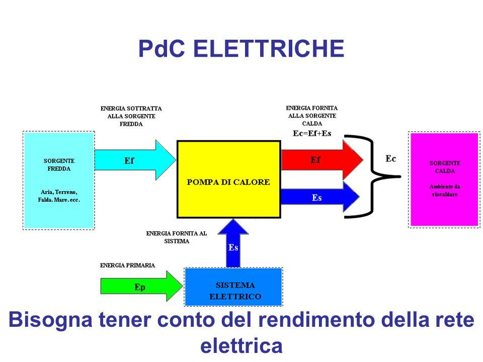 Bisogna tener conto del rendimento della rete elettrica
