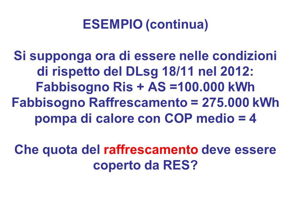 ESEMPIO (continua) Si supponga ora di essere nelle condizioni di rispetto del DLsg 18/11 nel 2012: Fabbisogno Ris + AS =100.000 kWh Fabbisogno Raffrescamento = 275.000 kWh pompa di calore con COP medio = 4 Che quota del raffrescamento deve essere coperto da RES