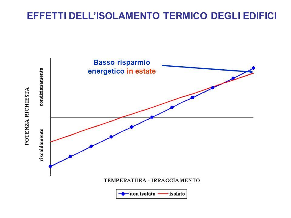 EFFETTI DELL'ISOLAMENTO TERMICO DEGLI EDIFICI