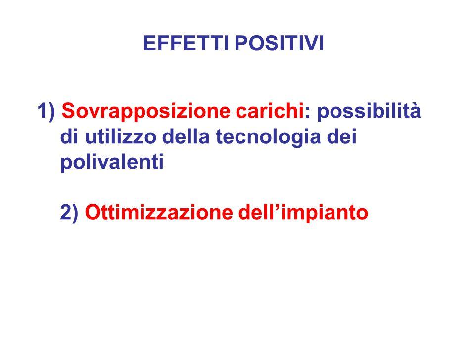 EFFETTI POSITIVI 1) Sovrapposizione carichi: possibilità di utilizzo della tecnologia dei polivalenti 2) Ottimizzazione dell'impianto.