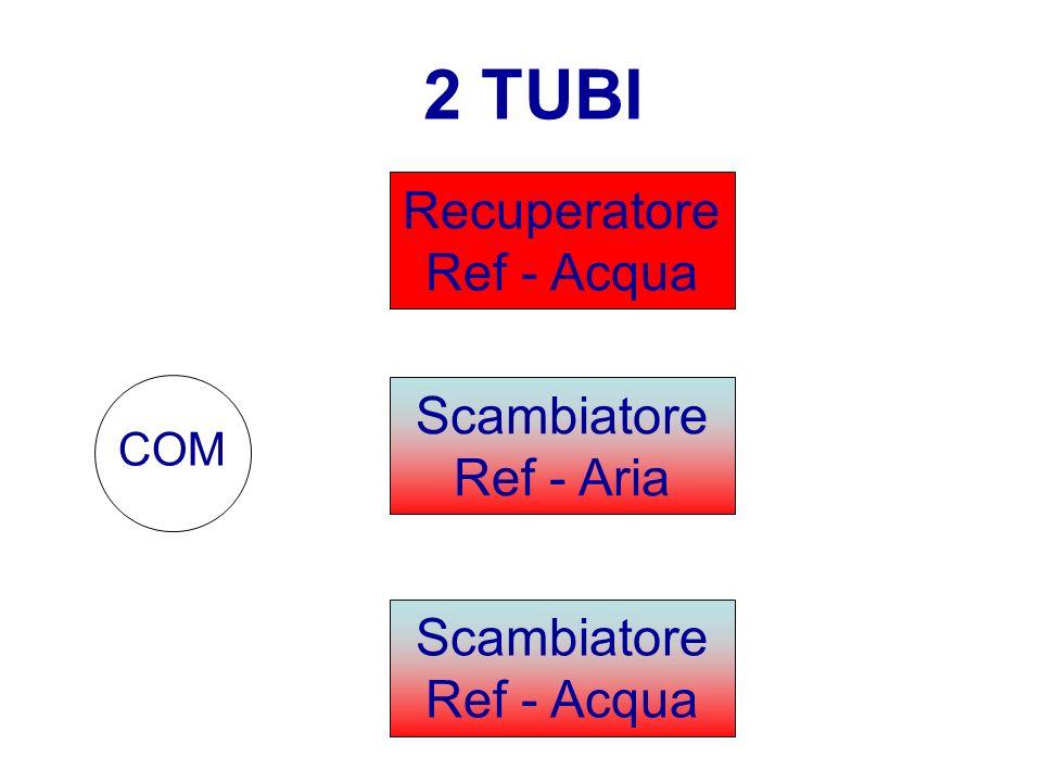 2 TUBI RecuperatoreRef - Acqua ScambiatoreRef - Aria