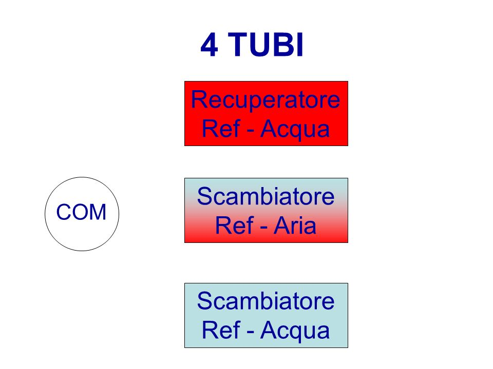4 TUBI RecuperatoreRef - Acqua ScambiatoreRef - Aria