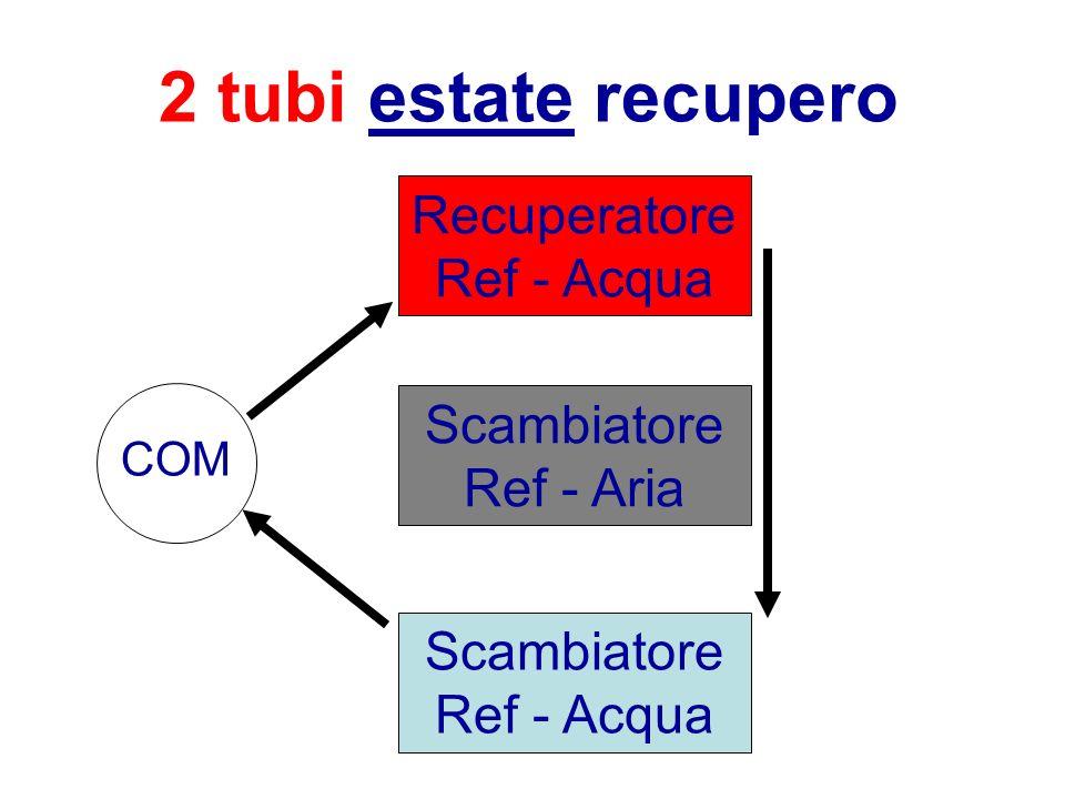 2 tubi estate recupero RecuperatoreRef - Acqua ScambiatoreRef - Aria