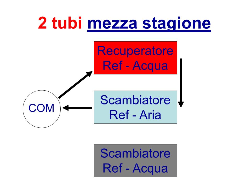 2 tubi mezza stagione RecuperatoreRef - Acqua ScambiatoreRef - Aria