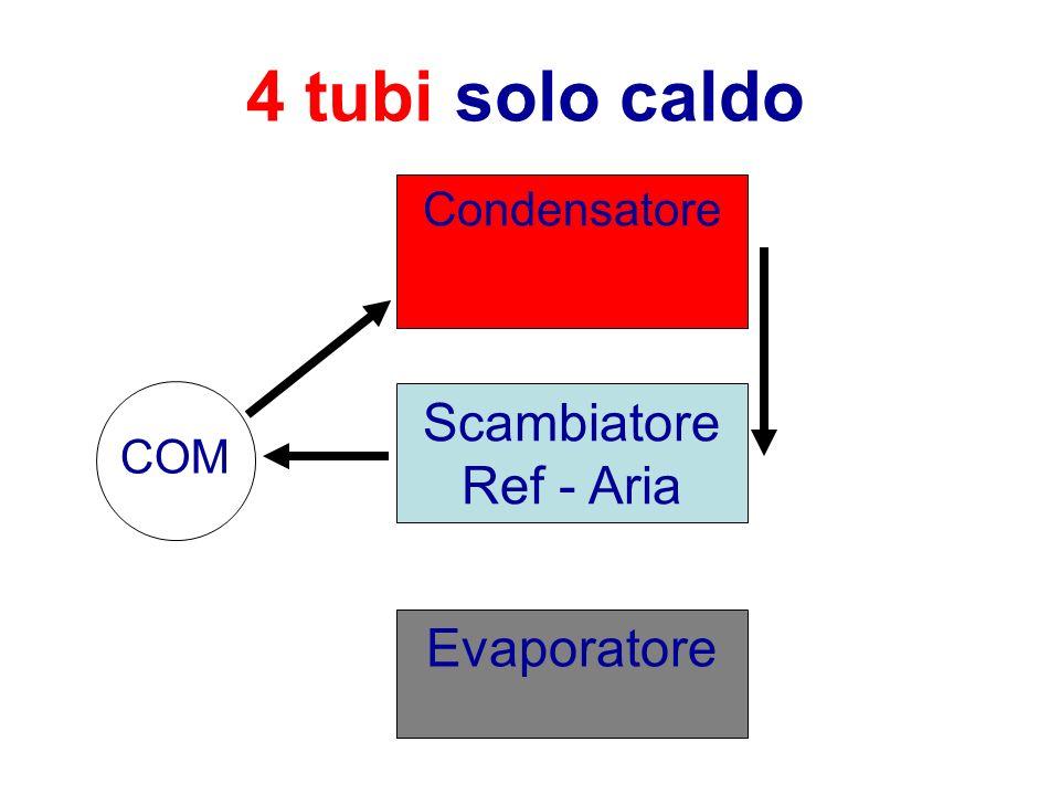 4 tubi solo caldo Condensatore ScambiatoreRef - Aria COM Evaporatore