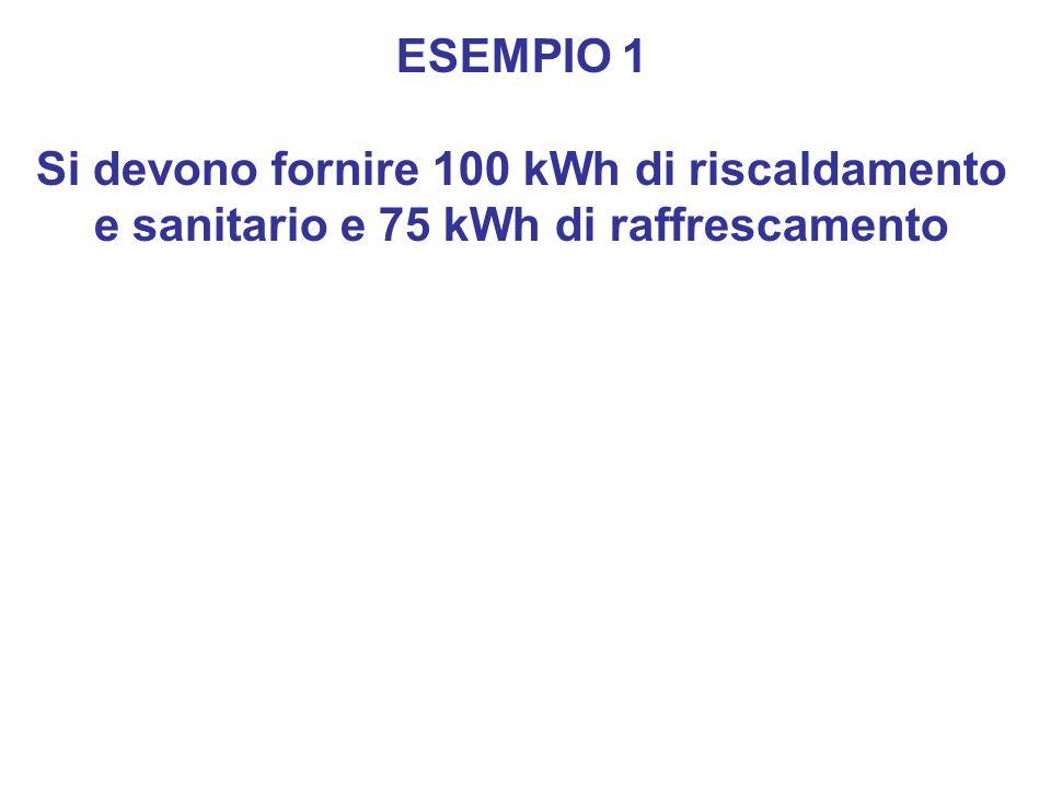 ESEMPIO 1 Si devono fornire 100 kWh di riscaldamento e sanitario e 75 kWh di raffrescamento