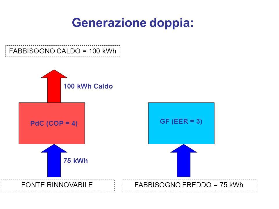 FABBISOGNO FREDDO = 75 kWh