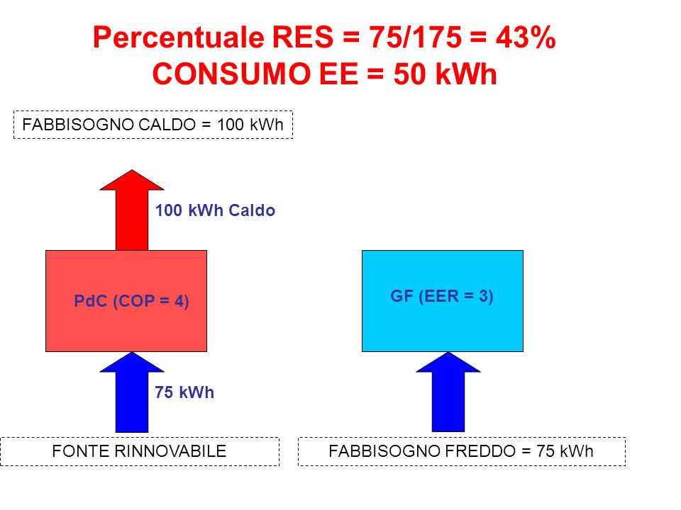 Percentuale RES = 75/175 = 43% CONSUMO EE = 50 kWh