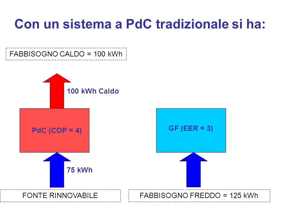 Con un sistema a PdC tradizionale si ha: