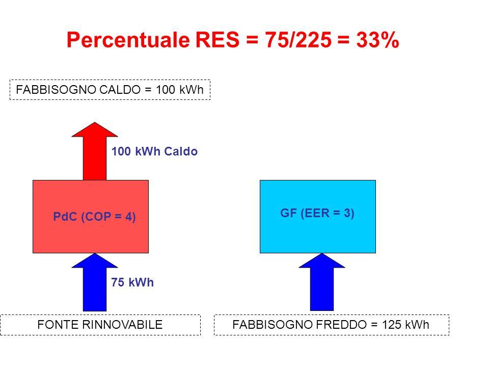 FABBISOGNO FREDDO = 125 kWh